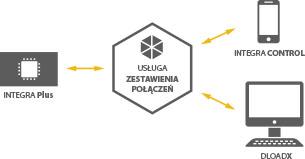 integra-control-zestawienie-polaczen